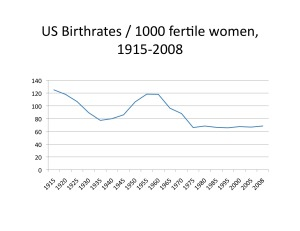 US Fertility Rates, 2915-2008