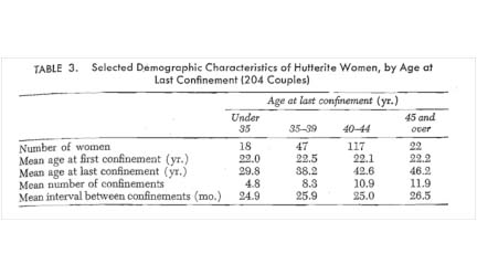 "C. Tietze, Table 3, ""Reproductive Span and the Rate of Conception among Hutterite Women,"" Fertility and Sterility 8 (1957): 89-97."