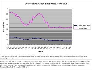 US Fertility & Crude Birth Rates 09-09