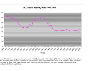 Births/thousand US women 15-44, 1909-2009