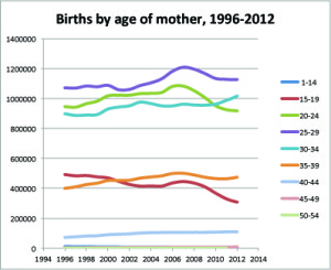 births by age of mom, 1996-2012