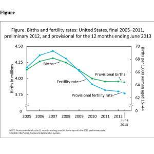 Birthrate still falling.