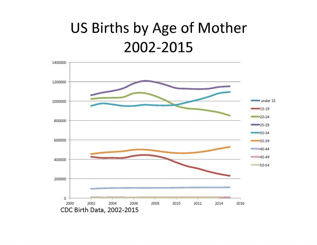 Births by Age of Mother, 2002-2016